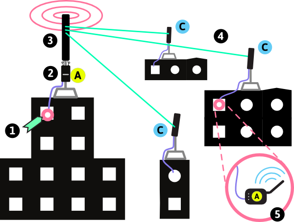 types of wireless networkspoint to multipoint network between buildings