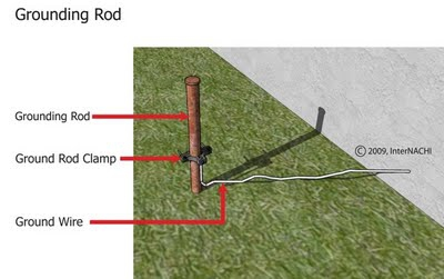 Grounding And Lightning Protection